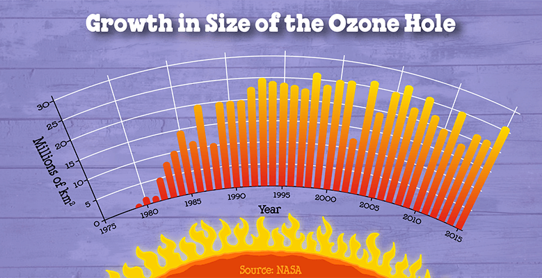 4116-ozone-growth-779x400.png